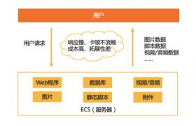 网站优化之使用CDN+OSS对象存储加速你的网站访问