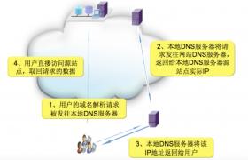 CDN加速是什么?具体有什么用?